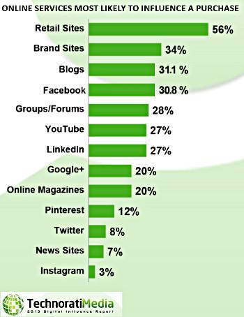 Los blogs ocupan la tercera posición, con una ligera ventaja sobre Facebook.