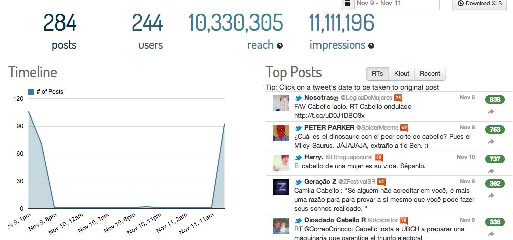 Además de monitorizar hashtags, permite introducir url's y palabras clave.