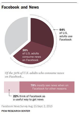Facebook es la red social que más volumen de tráfico lleva a los medios de comunicación.