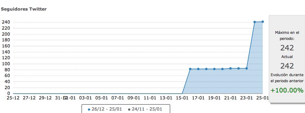 SocialVane nos ofrece estadísticas detalladas de nuestra actividad.